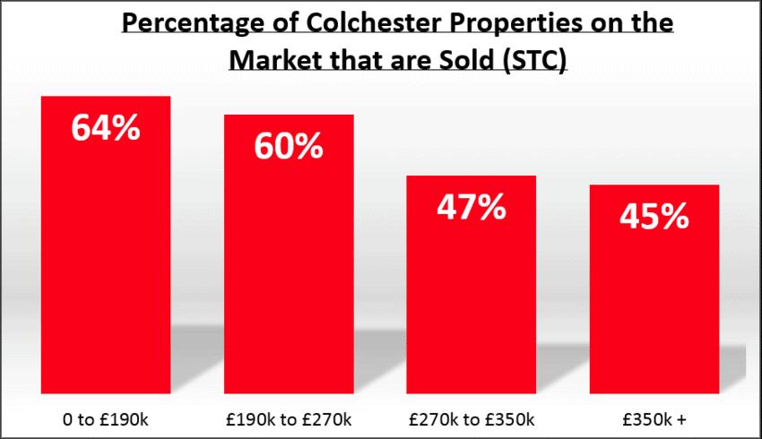 Colchester property market bands