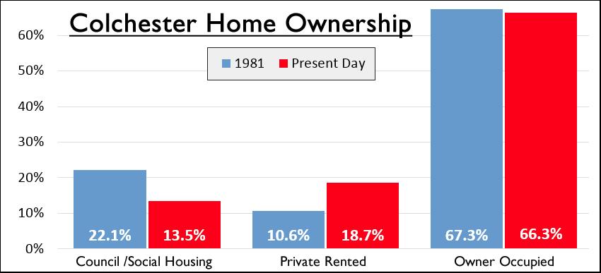 Colchester property market